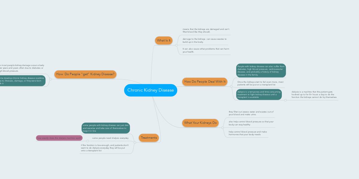 Chronic Kidney Disease Mindmeister Mind Map