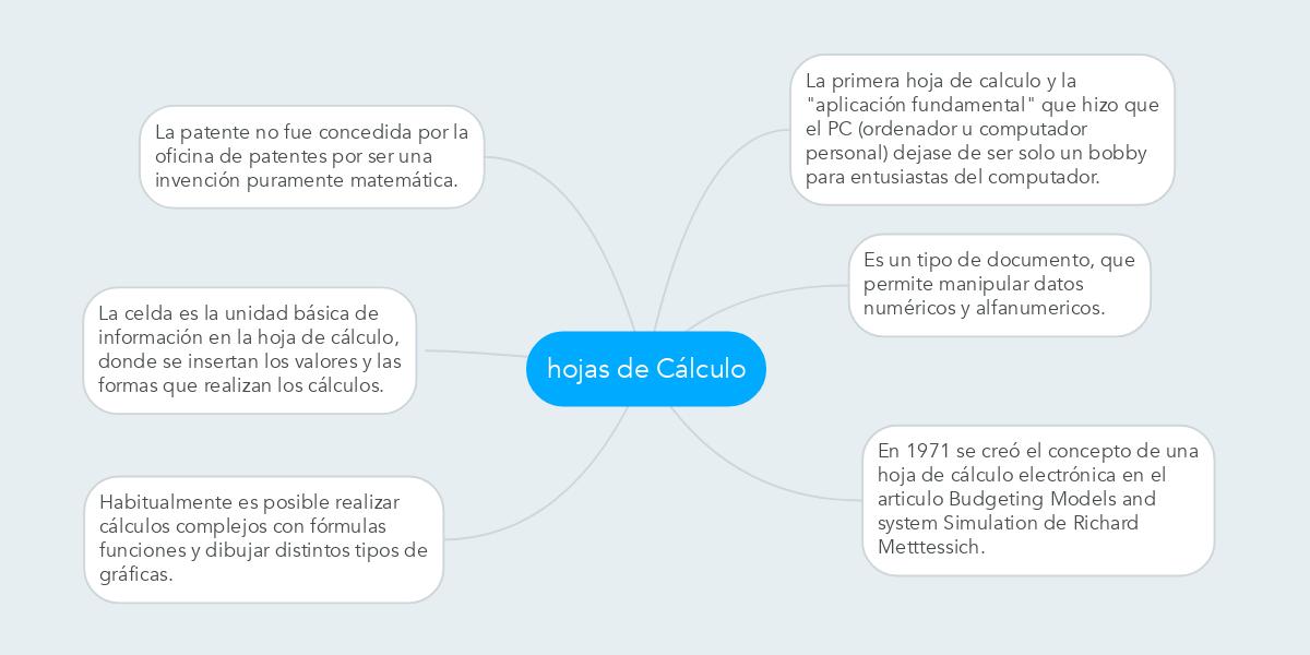 hojas de Cálculo (Example) - MindMeister