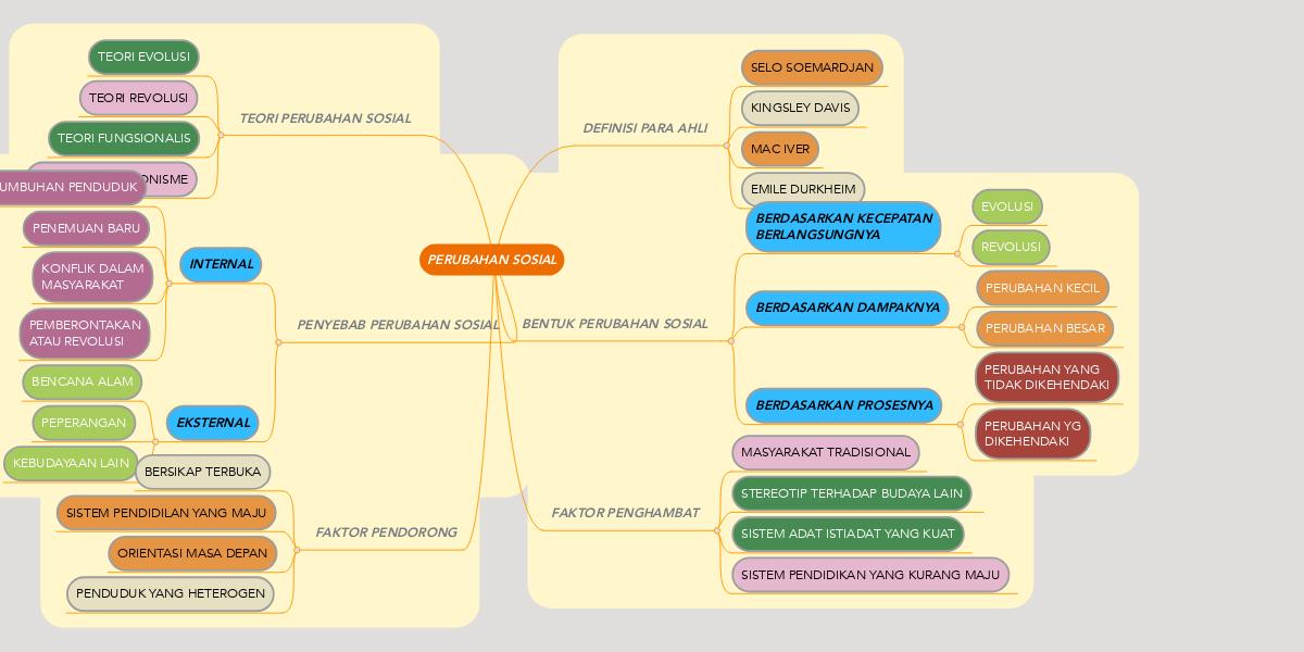 Perubahan Sosial Mindmeister Mind Map