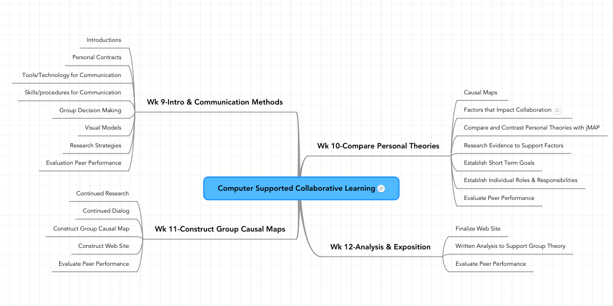 computer supported collaborative learning mindmeister mind map