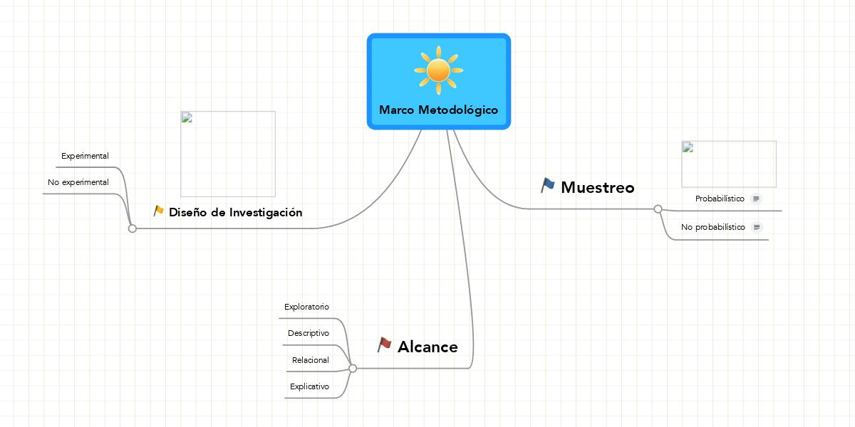 Marco Metodológico (Example) - MindMeister