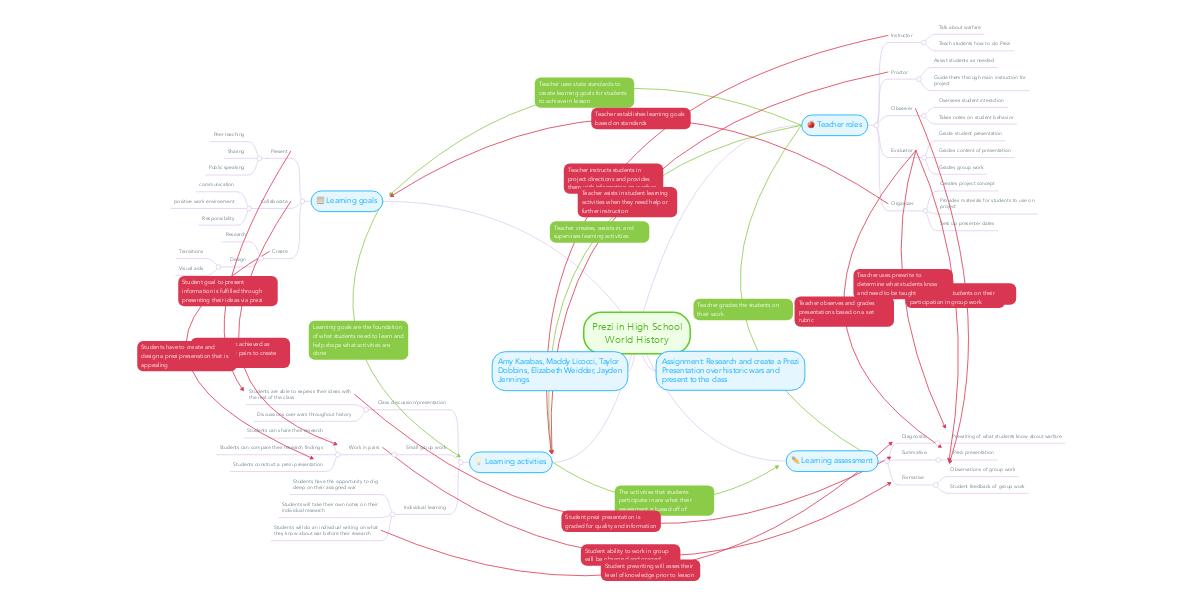 Prezi Concept Map.Prezi In High School World History Mindmeister Mind Map