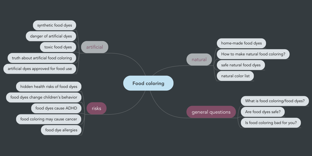 Food coloring | MindMeister Mind Map