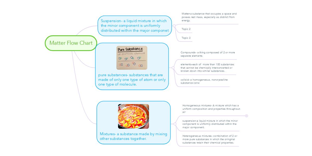 Matter Flow Chart Example Mindmeister