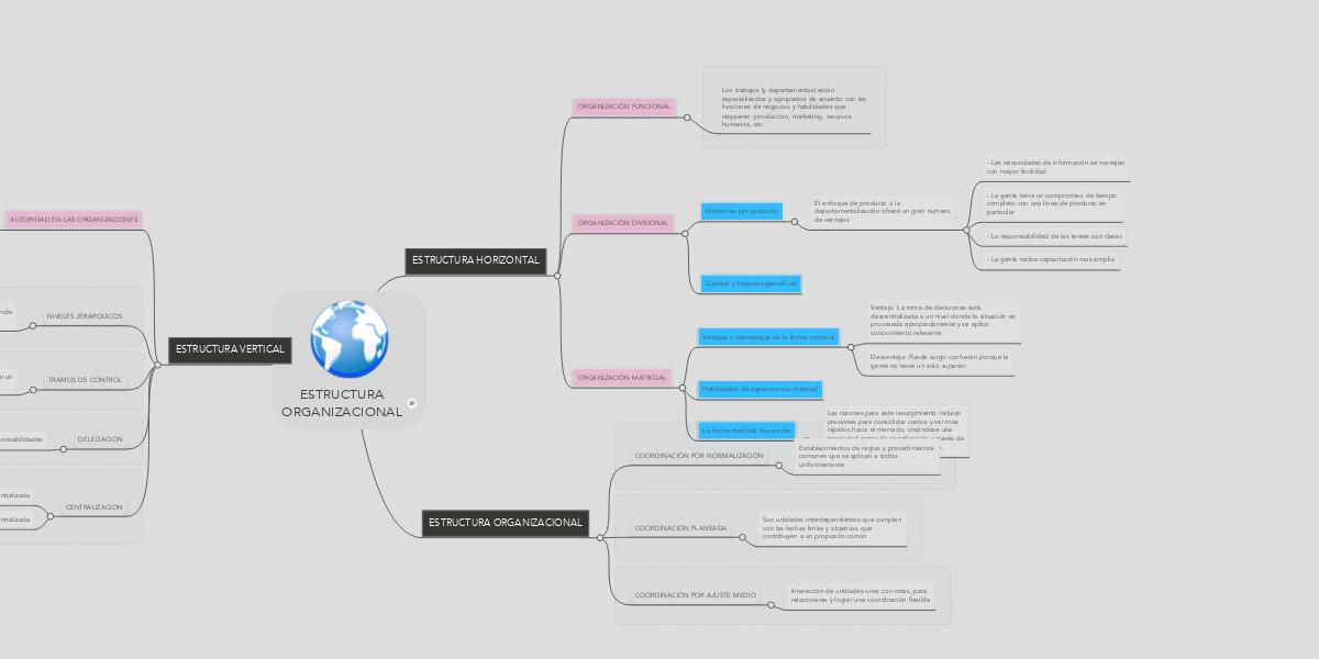 Estructura Organizacional Mindmeister Mind Map