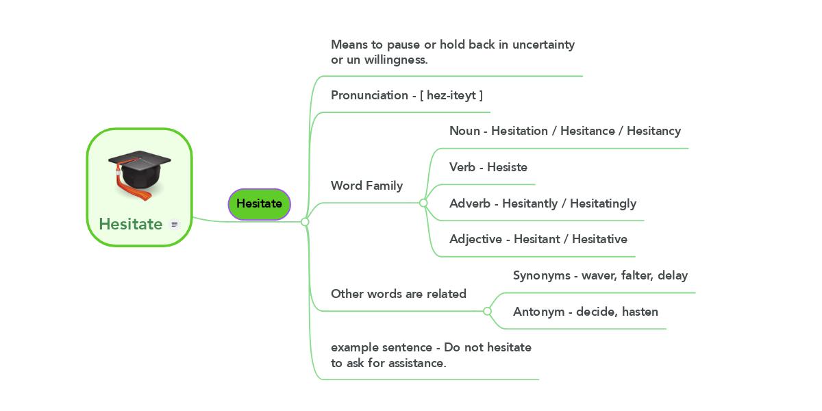 hesitate example mindmeister