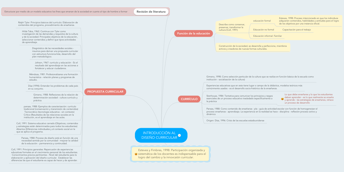 Introducción Al Diseño Curricular Mindmeister Mind Map