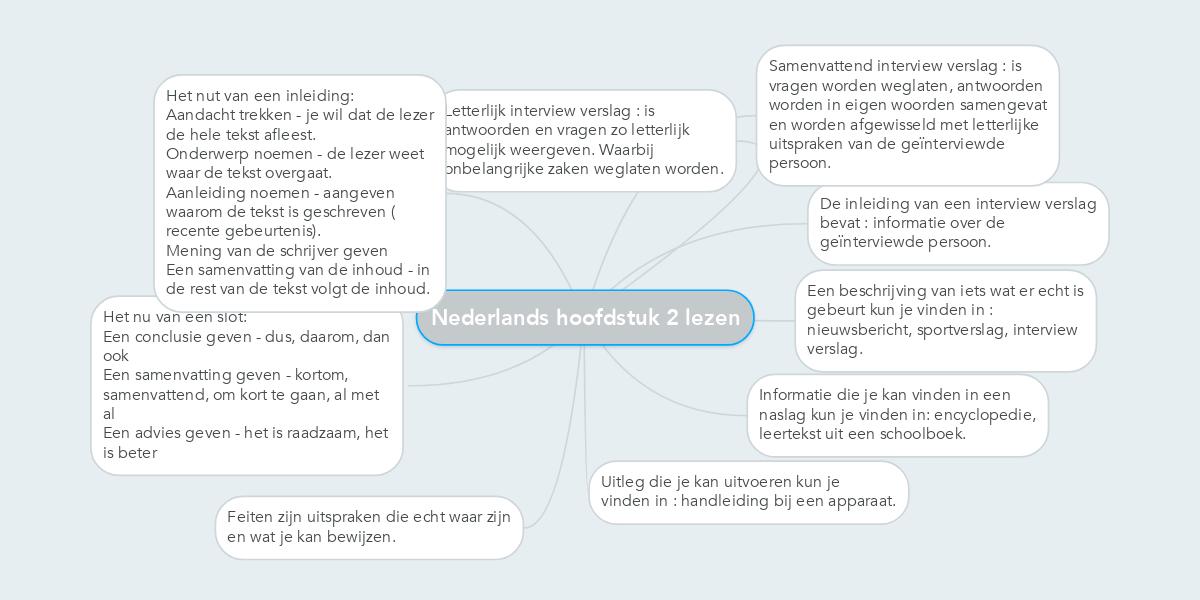 Nederlands Hoofdstuk 2 Lezen Example Mindmeister