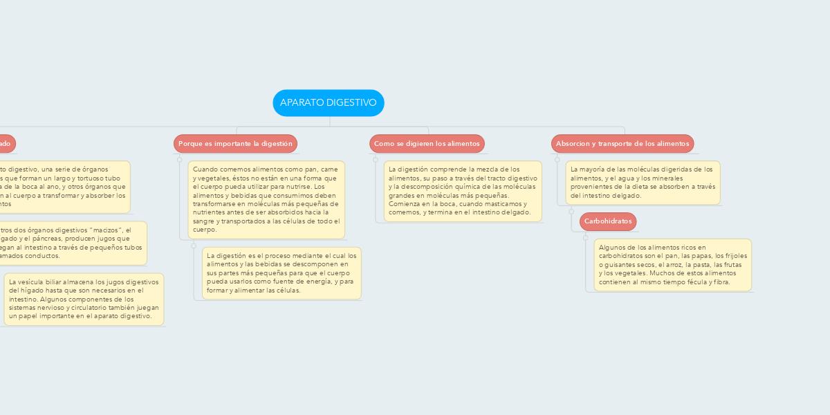 APARATO DIGESTIVO (Example) - MindMeister