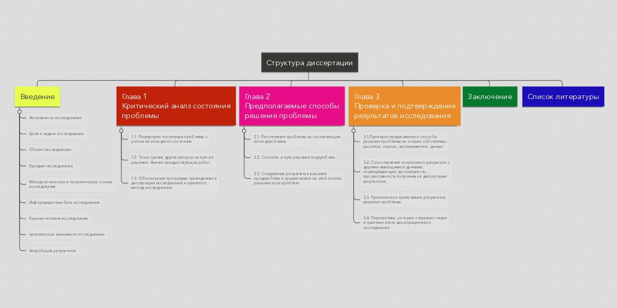 Структура диссертации example mindmeister