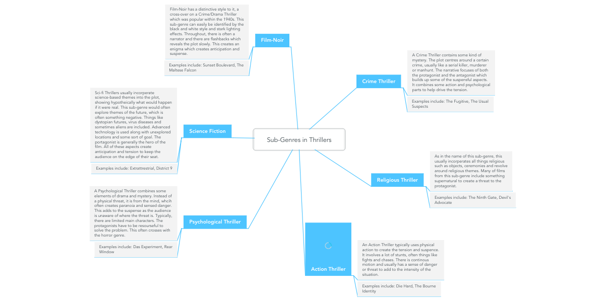 Sub-Genres in Thrillers | MindMeister Mind Map