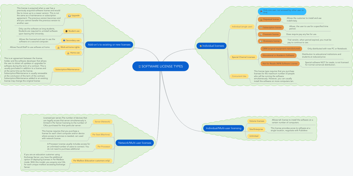 Software License Types Mindmeister Mind Map