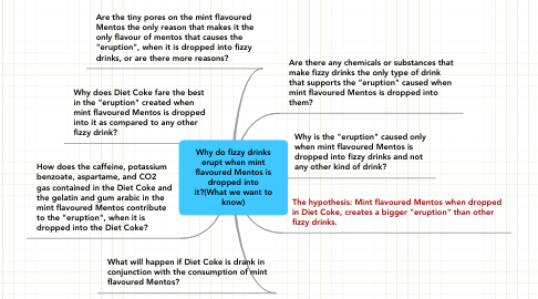 Mind Map: Why do fizzy drinks erupt when mint flavoured Mentos is dropped into it?(What we want to know)