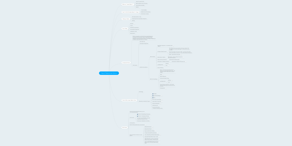 Copy of Flipping Lease Options | MindMeister Mind Map