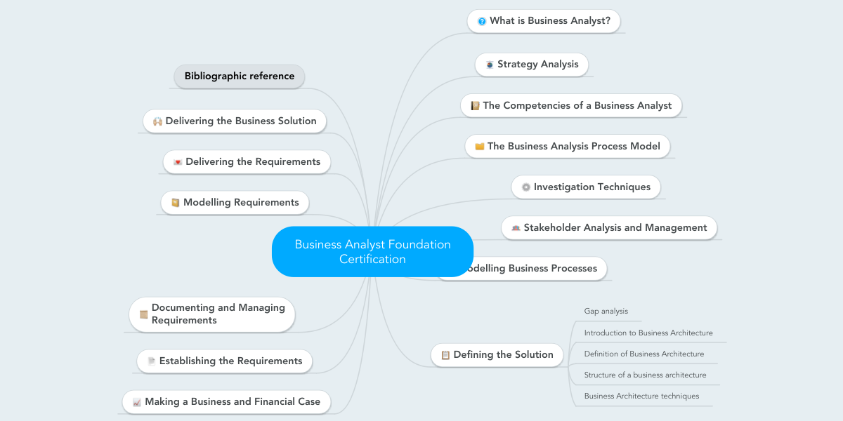 Business Analyst Foundation Certification Example Mindmeister
