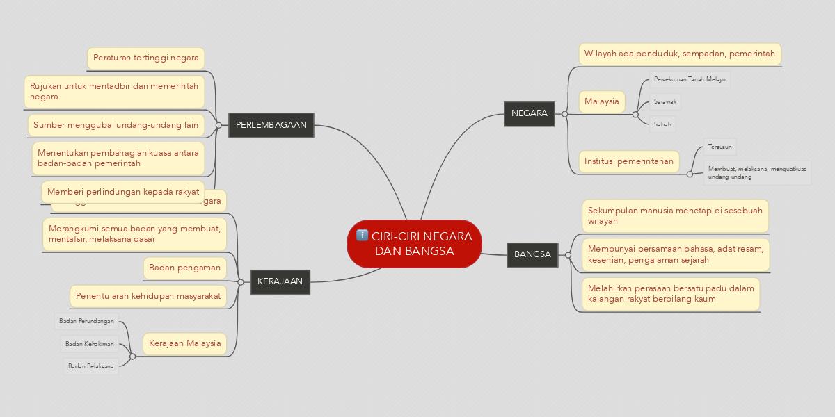 Ciri Ciri Negara Dan Bangsa Mindmeister Mind Map