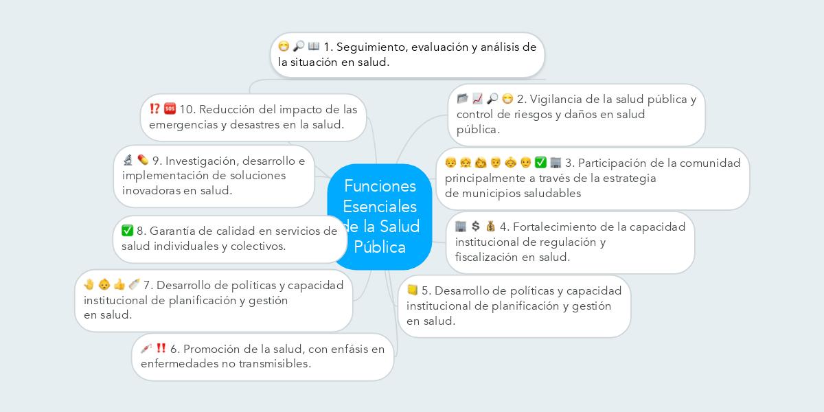 Funciones Esenciales de la Salud Pública (Example) - MindMeister