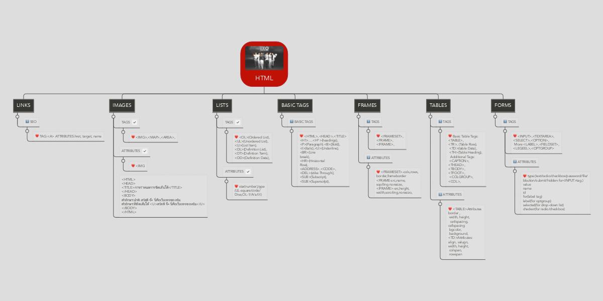 HTML (Example) - MindMeister