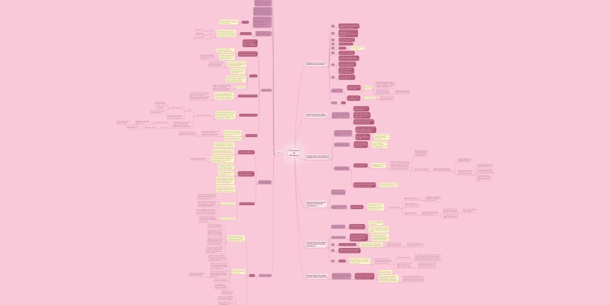 Kasaysayan ng Edukasyon   MindMeister Mind Map
