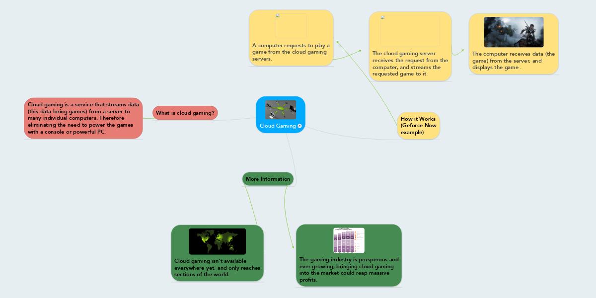 Cloud Gaming | MindMeister Mind Map