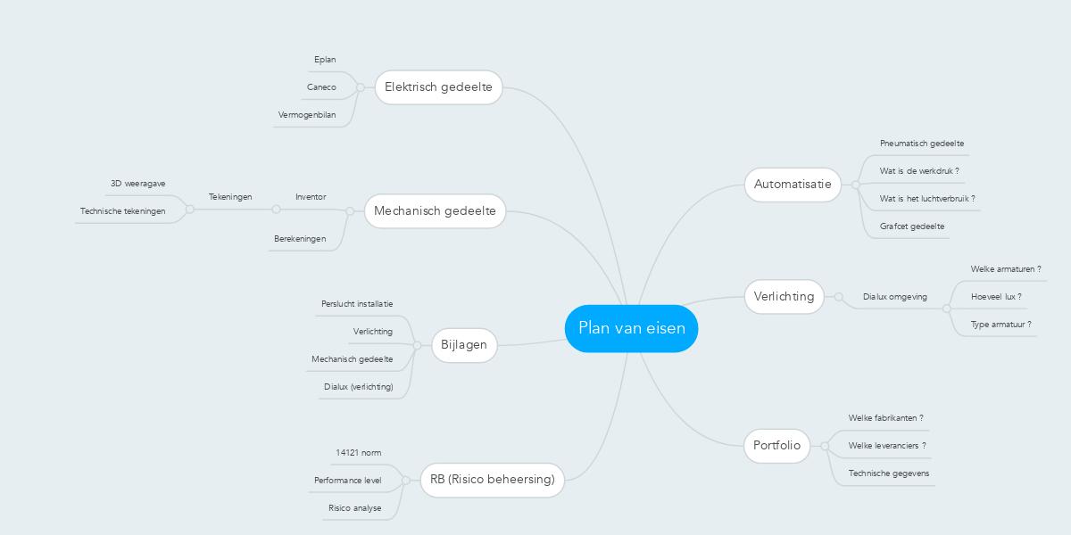 Plan van eisen (Example) - MindMeister