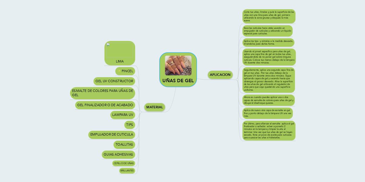 UÑAS DE GEL (Example) - MindMeister