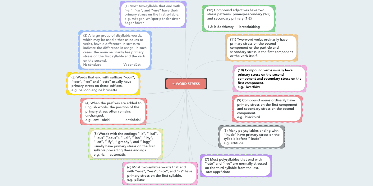 WORD STRESS | MindMeister Mind Map