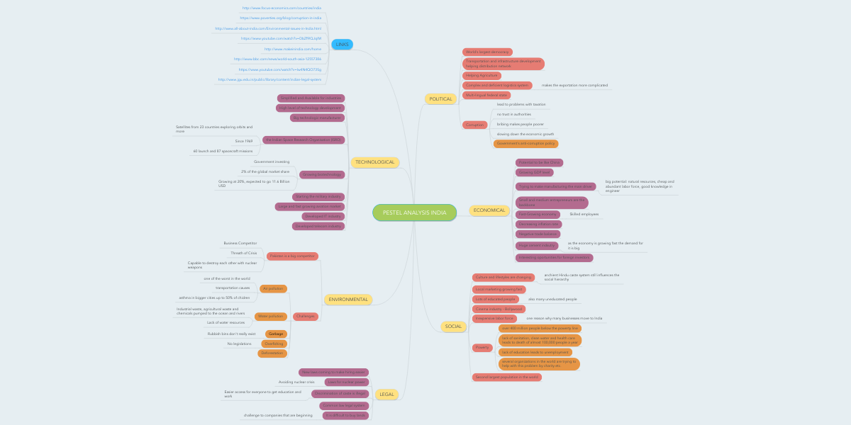 PESTEL ANALYSIS INDIA | MindMeister Mind Map