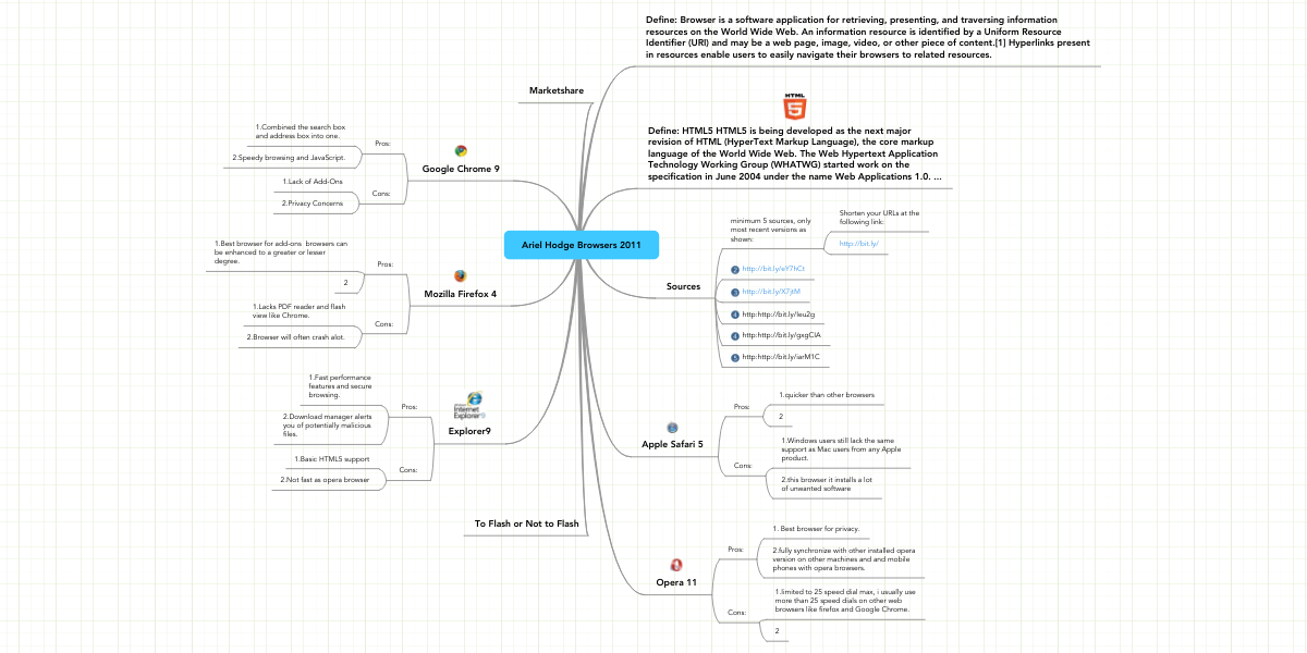 Ariel Hodge Browsers 2011 | MindMeister Mind Map