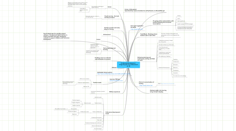 Mind Map: Professional development - integrating ICT into Achievement for All
