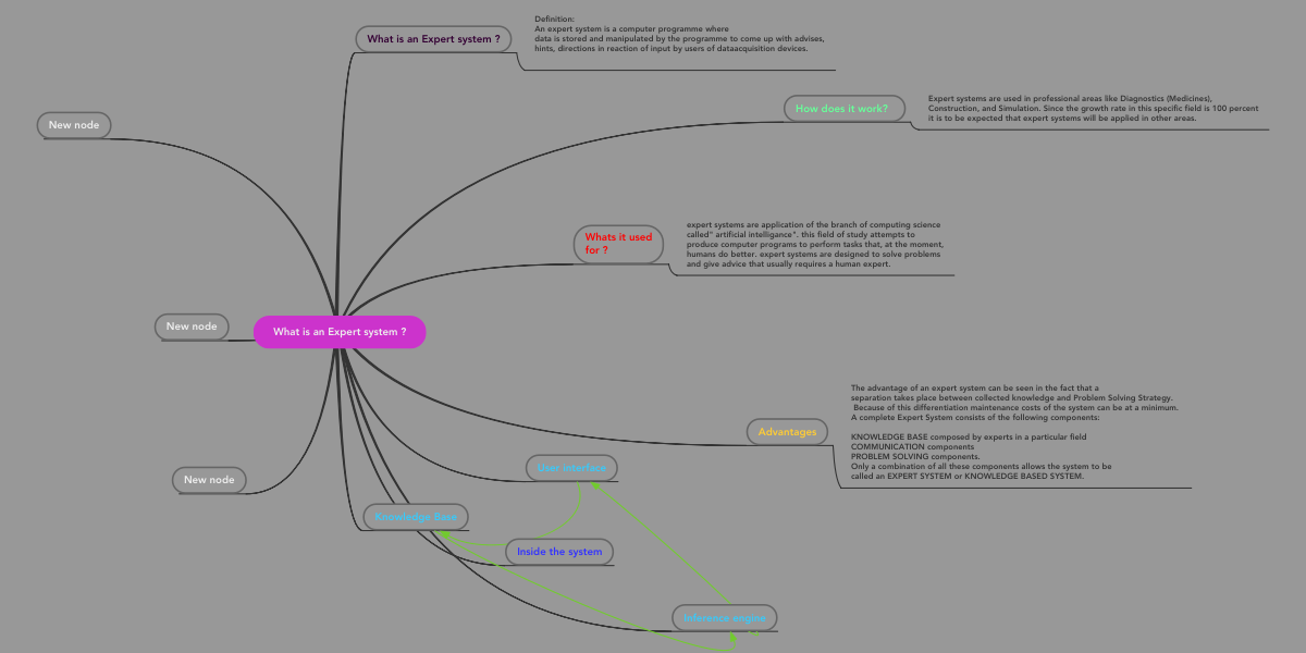 What is an Expert system ?   MindMeister Mind Map