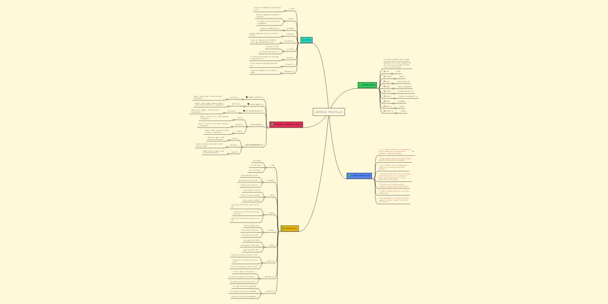 Verbos Modales Mindmeister Mind Map