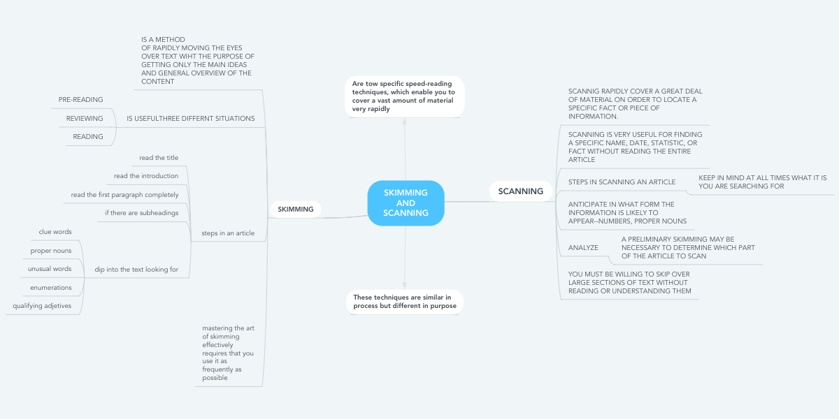 SKIMMING AND SCANNING | MindMeister Mind Map on
