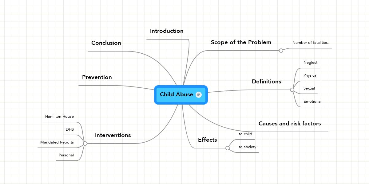 Child Abuse Mindmeister Mind Map