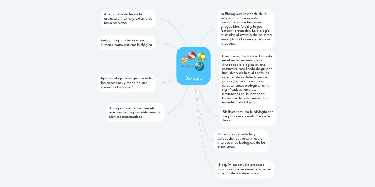 Biologia (Example) - MindMeister