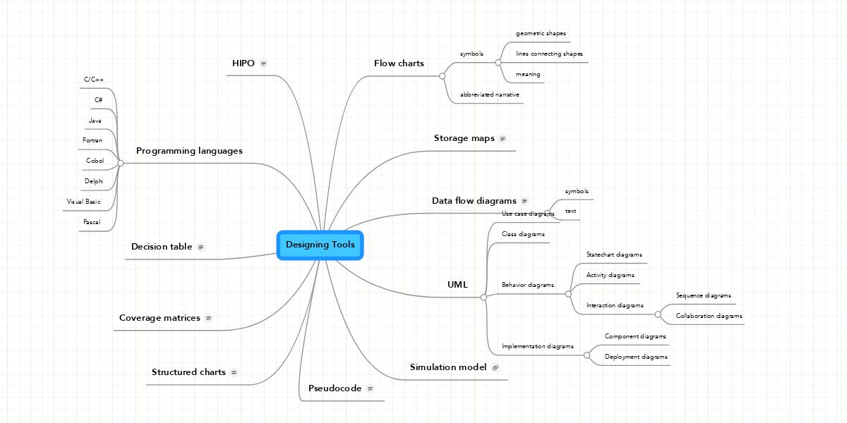 Designing tools example mindmeister ccuart Choice Image