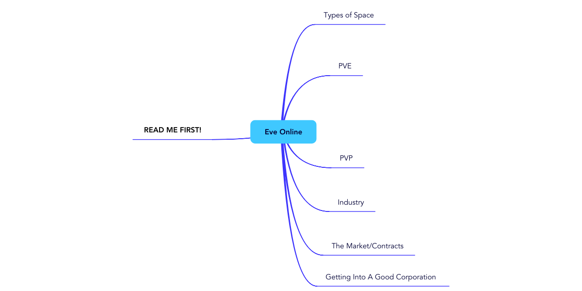 Eve Online | MindMeister Mind Map