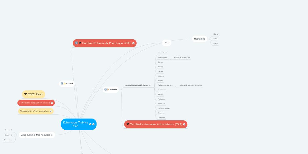 Kubernauts Training Plan | MindMeister Mind Map