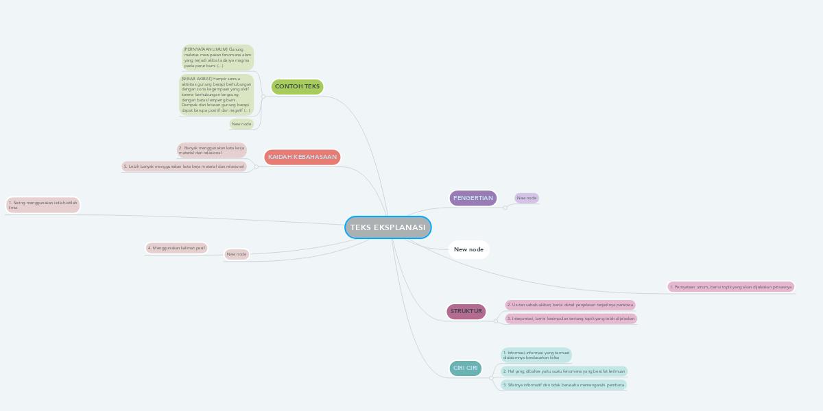 Teks Eksplanasi Mindmeister Mind Map