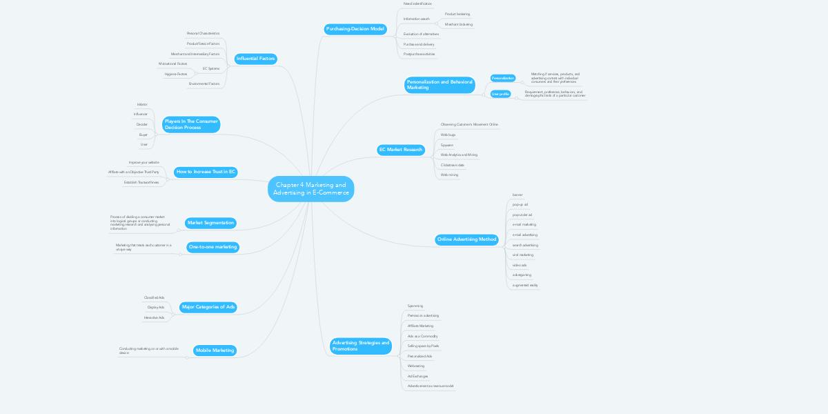 Job Advertising Process: MindGenius mind map template ... |Measure Advertisment Mind