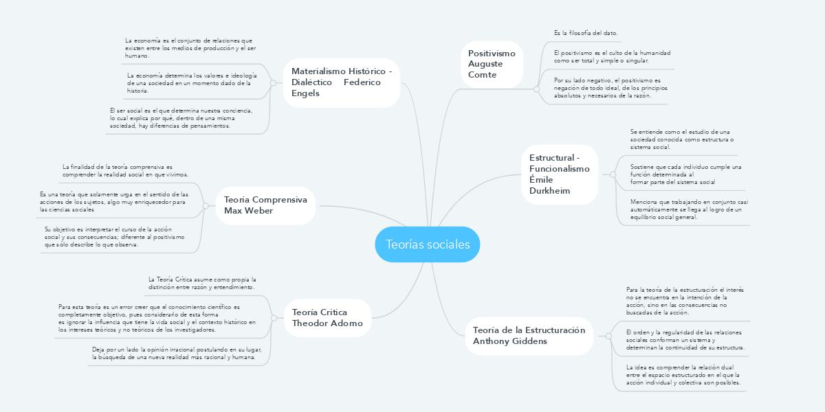 Teorías Sociales Mindmeister Mind Map
