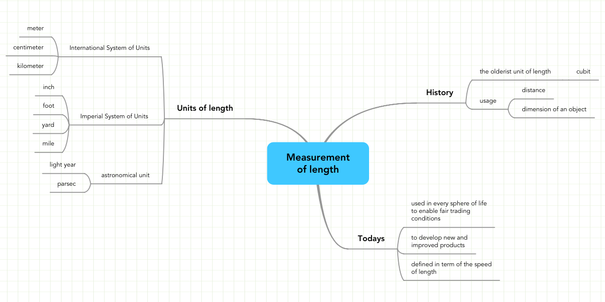 How to Measure an Ad Creativity: iMindMap mind map ... |Measure Advertisment Mind