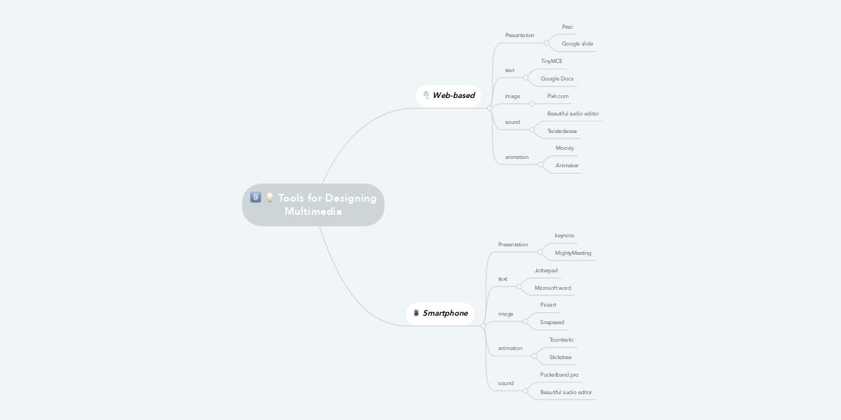 tools for designing multimedia mindmeister mind map