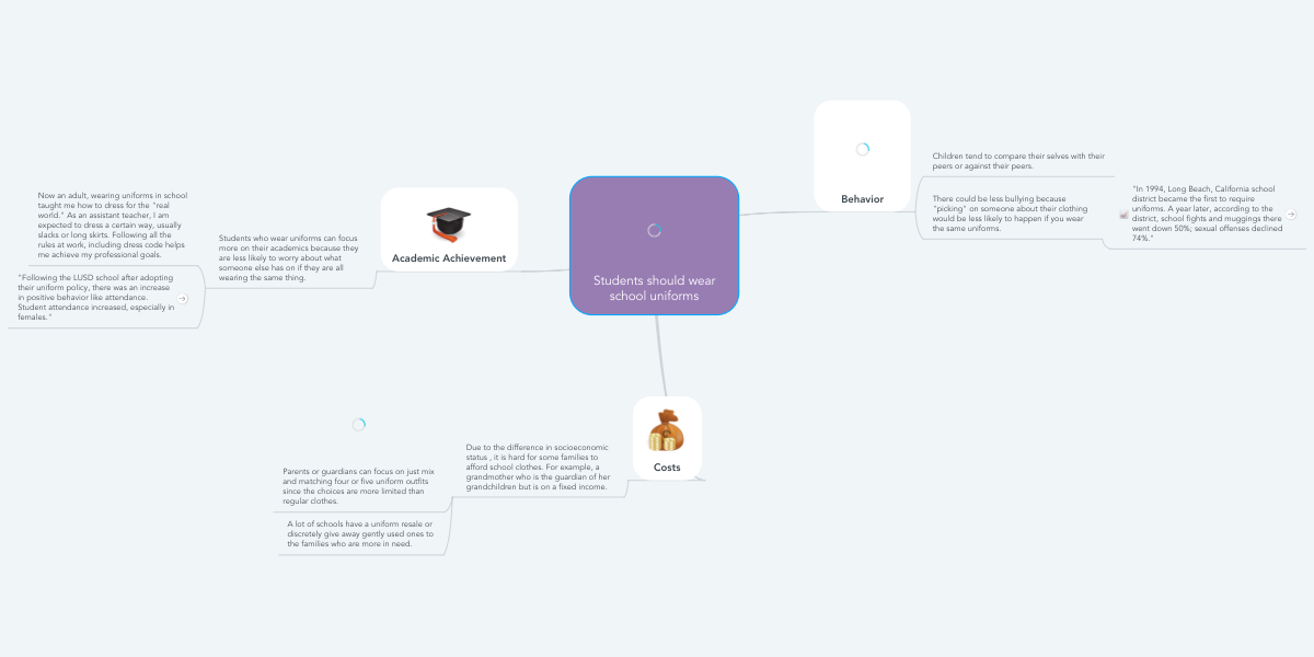 Students should wear school uniforms | MindMeister Mind Map