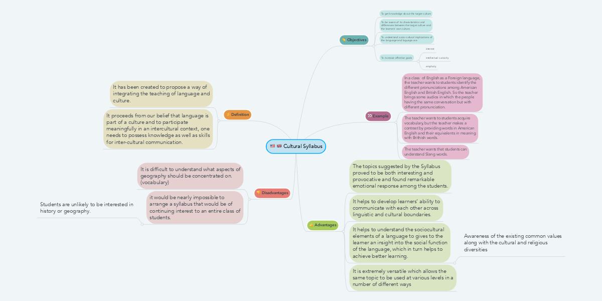 Cultural Syllabus | MindMeister Mind Map