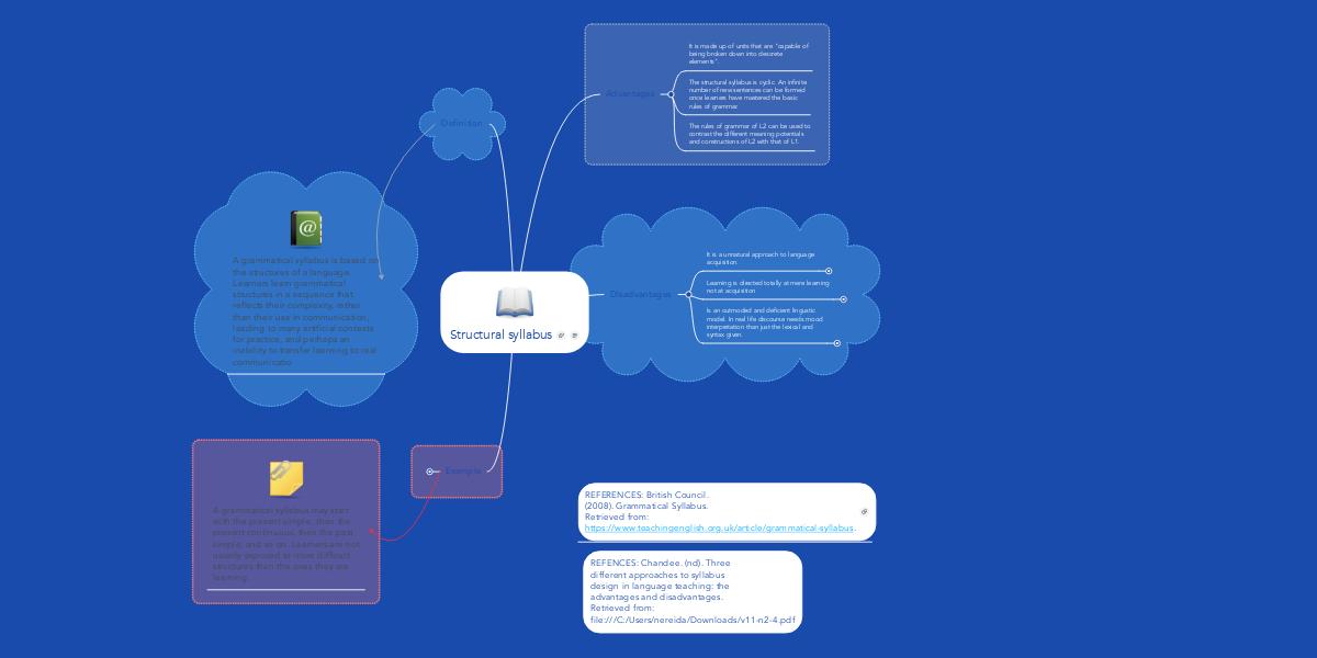 Structural syllabus   MindMeister Mind Map