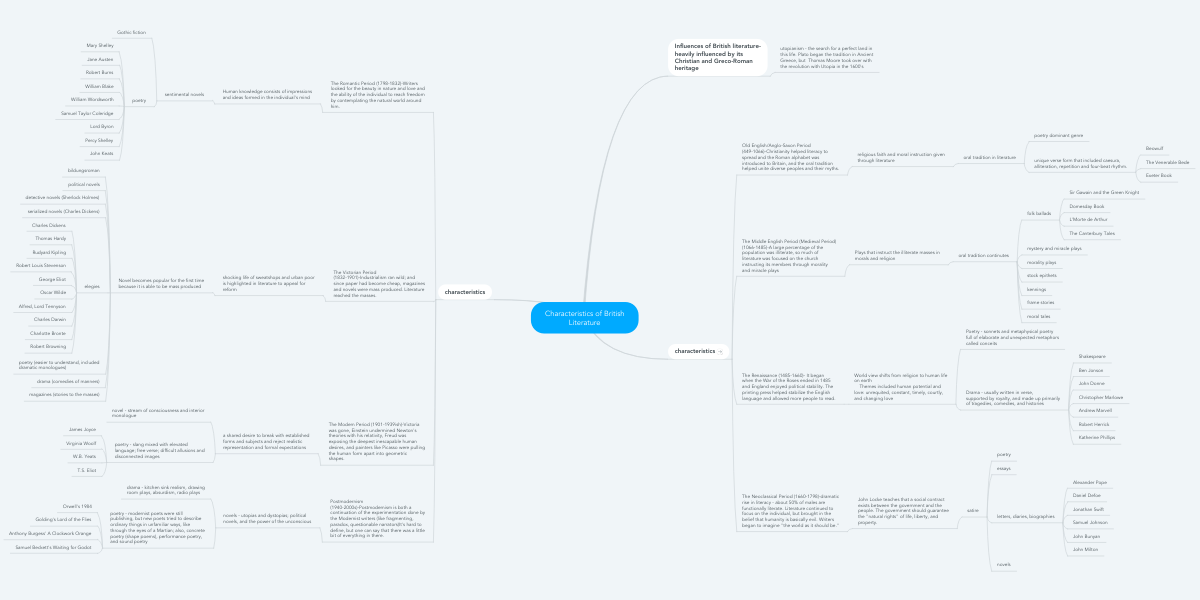 Characteristics of British Literature | MindMeister Mind Map