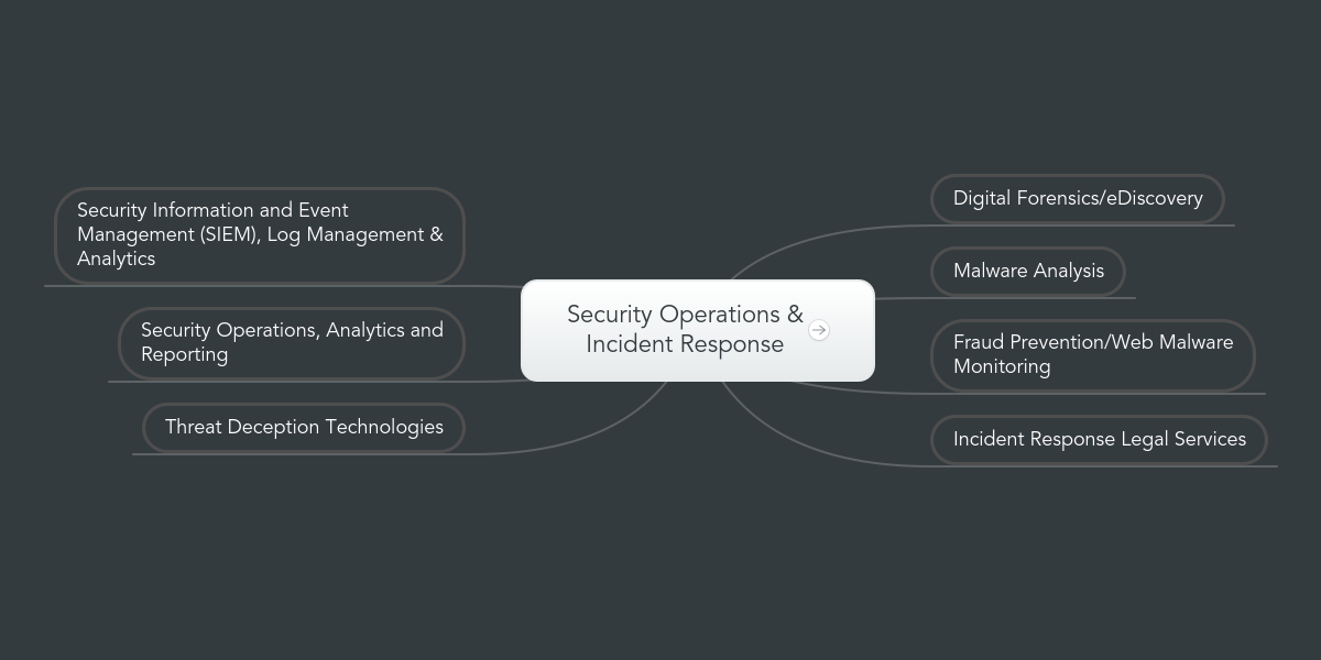 Security Operations & Incident Response | MindMeister Mind Map