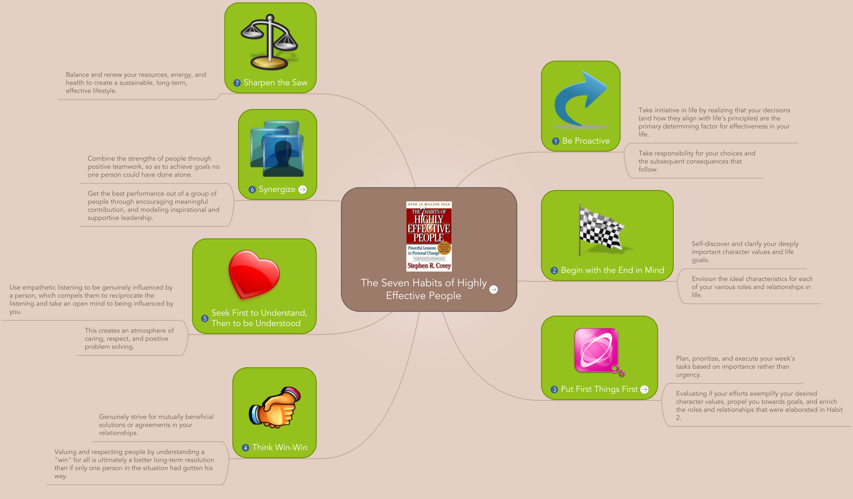 Mind map: The Seven Habits of Highly Effective People
