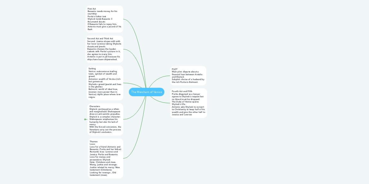 The Merchant of Venice | MindMeister Mind Map